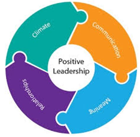 TOEFL ESSAY: What are the characteristics of a good Leader