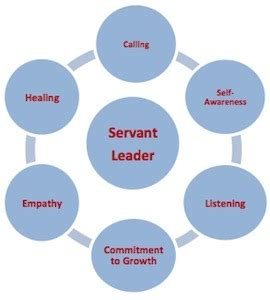 Characteristics of a great leader essay